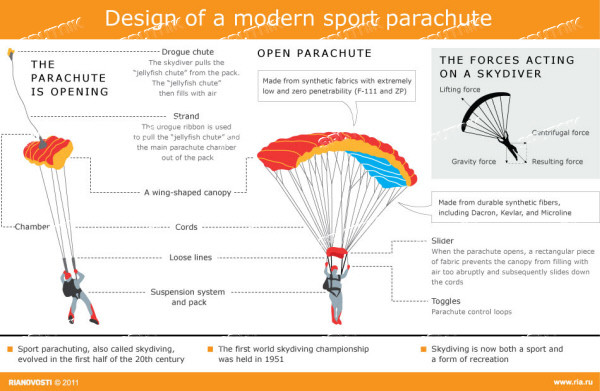 forces acting on a parachute